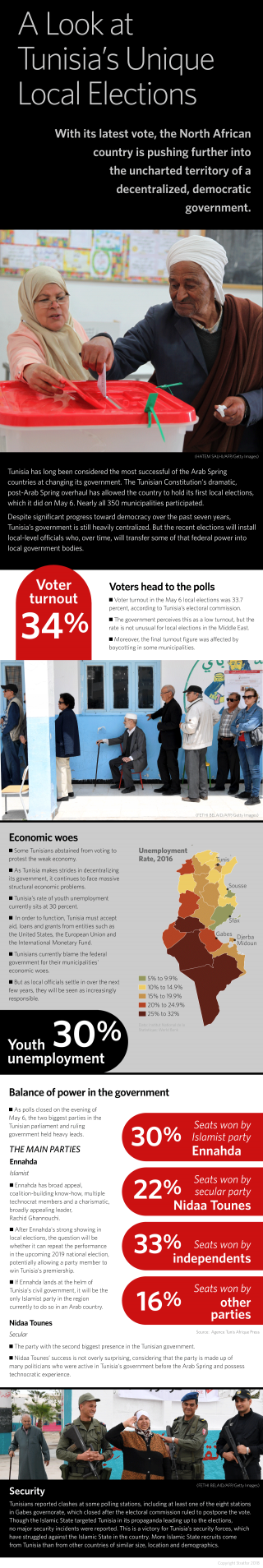 An infographic breaking down the important elements of Tunisia's most recent election.