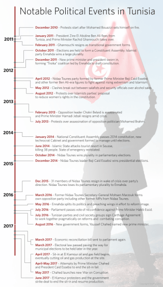 Notable Political Events in Tunisia