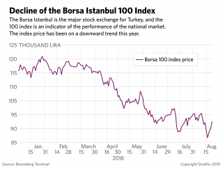 A graphic showing the decline of the Borsa Istanbul 100 Index
