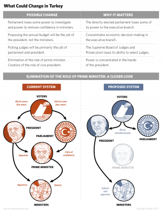 Turkish Political Factions