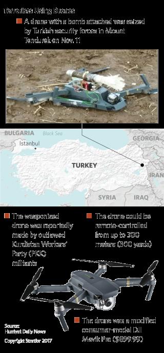 Terrorists Using Drones