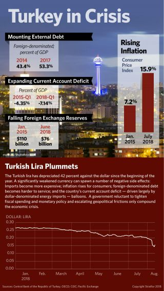 An infographic on the economic crisis in Turkey focus on inflation, debt and foreign exchange reserves.