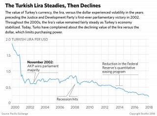 A chart shows the decline of the Turkish lira.