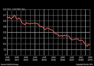A graph showing the Turkish lira's precipitous decline.