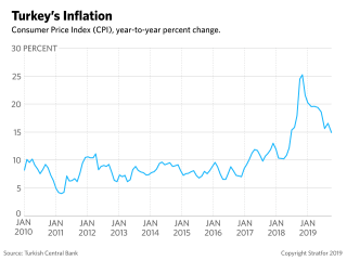 This graph shows Turkey's recent inflation trend.