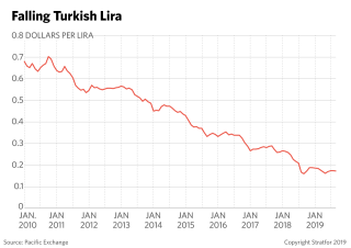 This graph charts the fall in the Turkish lira in recent years.