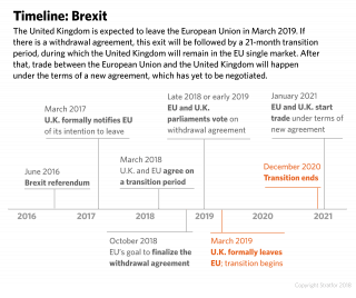 A timeline shows the important months for the British exit from the European Union.