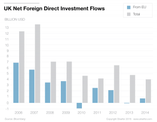 ndia is the United Kingdom's third-largest source of foreign direct investment.