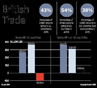 British Trade