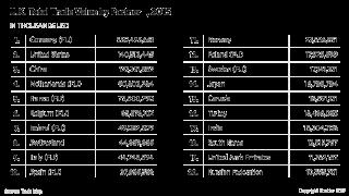 U.K. Total Trade Value by Partner, 2015
