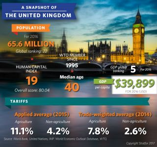 A Snapshot of the United Kingdom