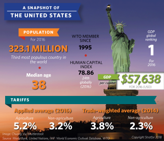 Trade profile: A snapshot of the United States