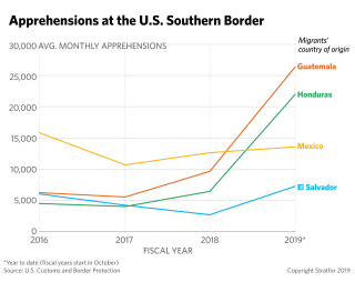 A line graph showing apprehensions at the southern U.S. border