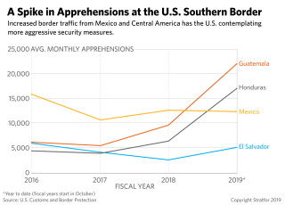 A graphic showing an increase in the number of apprehensions at the U.S.-Mexico border.