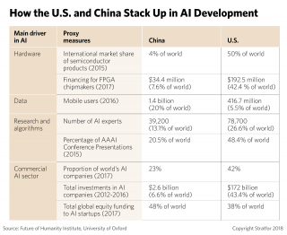 A chart showing how the United States and China stack up in AI development