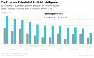 A graph showing economic potential of artificial intelligence.