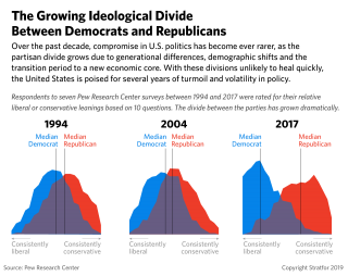 A graph depicting the growing polarization in American society in the last 25 years.
