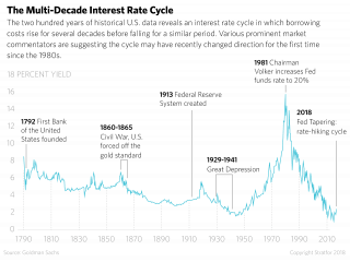 A chart showing the multi-decade U.S. interest rate cycle