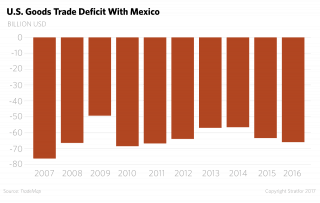 A bar chart shows the U.S. goods trade deficit with Mexico over time.