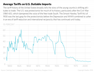Average tariffs (total and dutiable) on U.S. imports, 1795-2015