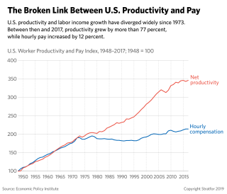 This chart shows the split between worker productivity and wages in the United States since the 1970s