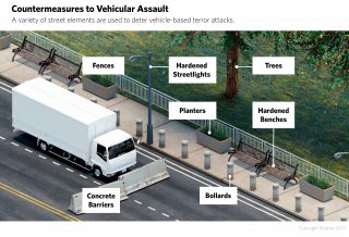 An illustration shows possible countermeasures to vehicular assault