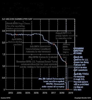 A graphic showing Venezuela oil production.