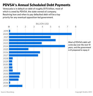 A chart showing PDVSA's annual scheduled debt payments.