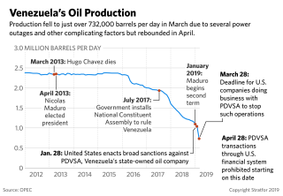 A line graph showing the decline in Venezuela's oil production.