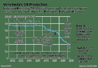 A chart showing Venezuela's energy production.