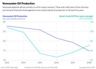 A chart shows Venezuelan oil production
