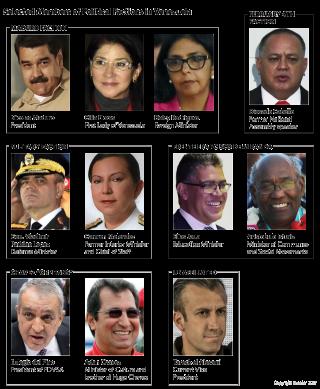 Power Players in Venezuelan Politics