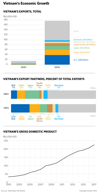 A chart shows how Vietnam's economy has changed from 2001 to 2016.