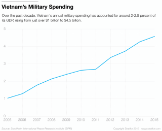 Over the past decade, Vietnam's annual military spending has accounted for around 2-2.25 percent of its GDP, rising from just over $1 billion to $4.5 billion.