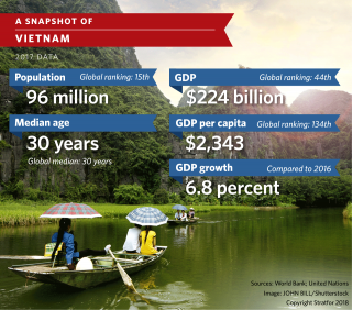 A chart showing an overview of Vietnam's economy.