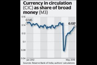 Currency in circulation as share of broad money