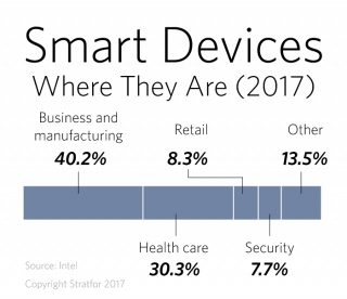 Smart Devices: Where They Are (2017)
