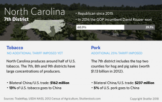 A chart shows the agricultural products affected by current and potential tariffs in North Carolina's 7th Congressional District