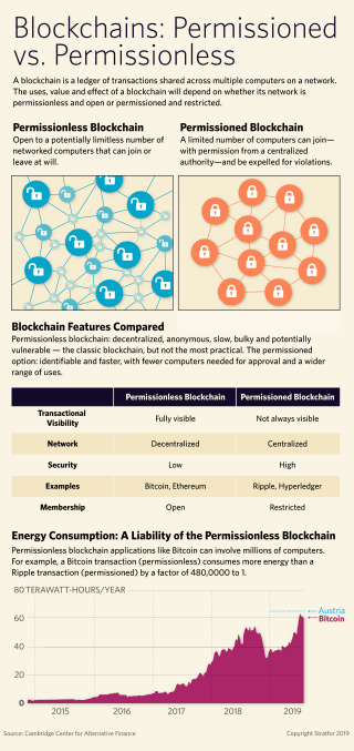An info graphic explaining the differences between permissioned and permissionless blockchains.