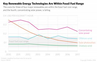 A chart shows the declining prices for renewables.