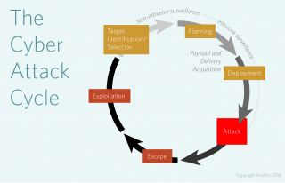 A chart showing the various stages of a cyberattack.