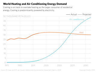 A chart projects that the demand for electricity for cooling will overtake the demand for power for heating.