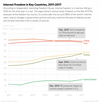 A chart shows the trends for Freedom on the Net scores for Russia, China, Iran, Turkey and the United States.