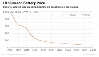 A graph of lithium-ion battery price.