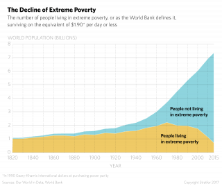 The decline of extreme poverty