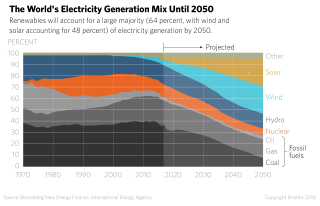 A chart shows the sources of energy as projected to 2050.