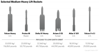 Launch vehicles can largely be broken down into several categories based on the mass of the payload they launch into low-earth orbit. Two launch vehicle classes -- middle- and heavy-lift launch vehicles -- are particularly valuable because there are few of these types currently operational and also because they can deliver larger payloads to various orbits.