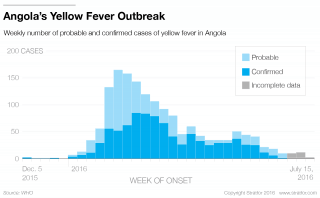 Angola's latest outbreak of yellow fever began in December 2015. Since peaking in early 2016, the incidence of new cases has dropped off. But that does not mean the outbreak is under control.