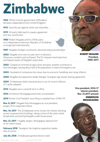 A timeline shows major events in Zimbabwe from 1965 to 2018.