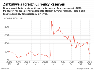 A chart showing Zimbabwe's declining currency reserves.